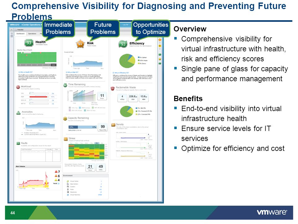 44 Comprehensive Visibility for Diagnosing and Preventing Future Problems Overview  Comprehensive visibility for virtual infrastructure with health,