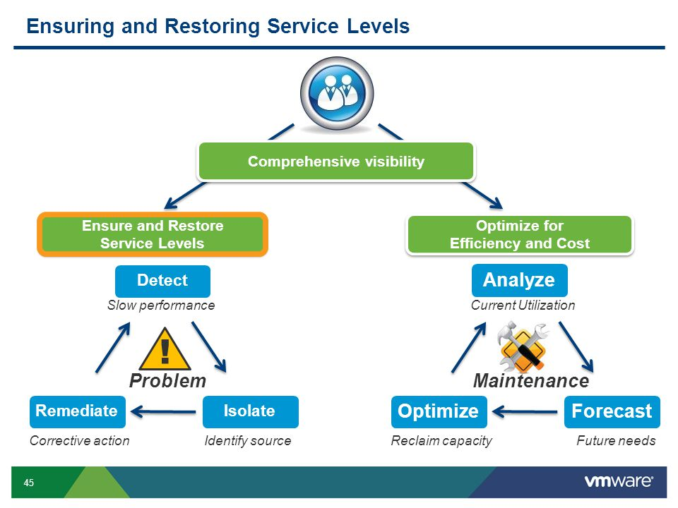 45 Ensuring and Restoring Service Levels ! ProblemMaintenance Slow performance Identify sourceCorrective action Current Utilization Reclaim capacity E