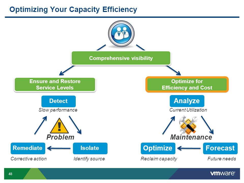 48 Optimizing Your Capacity Efficiency ! ProblemMaintenance Slow performance Identify sourceCorrective action Current Utilization Reclaim capacity Ens