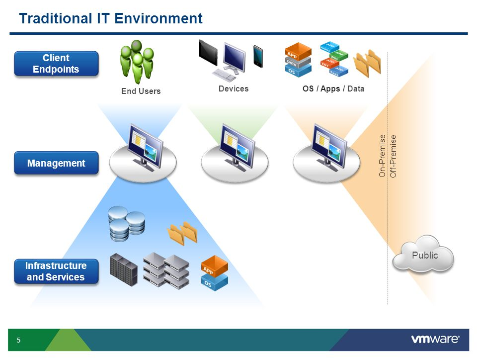 56 Next Steps VMware Business Solutions http://www.vmware.com/go/solutions VMware vSphere with Operations Management Free 60 Day Evaluation http://www.vmware.com/go/EvaluatevSphere Keep up with the Latest VMware Activity http://blogs.vmware.com/smb Follow VMware on Twitter http://twitter.com/VMwareSMB