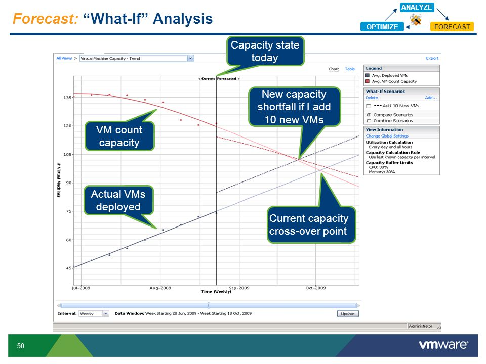"""50 Forecast: """"What-If"""" Analysis Current capacity cross-over point Actual VMs deployed VM count capacity Capacity state today New capacity shortfall if"""
