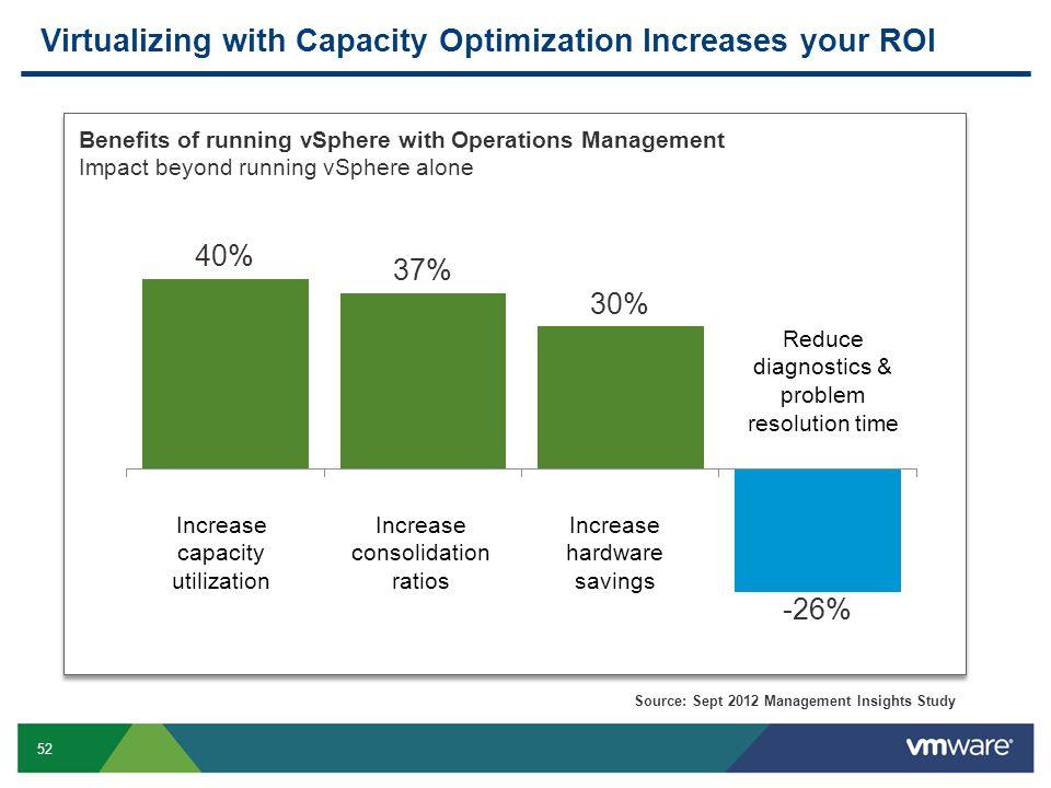 52 Virtualizing with Capacity Optimization Increases your ROI Increase capacity utilization Increase consolidation ratios Increase hardware savings Re