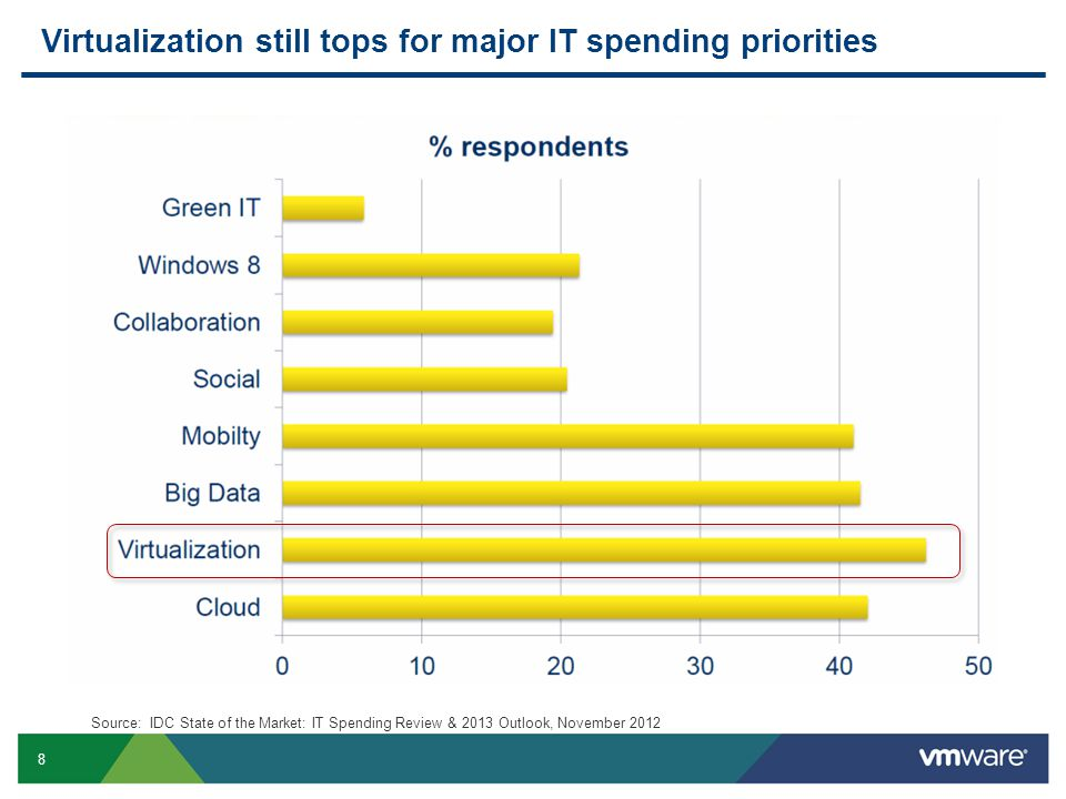 8 Virtualization still tops for major IT spending priorities Source: IDC State of the Market: IT Spending Review & 2013 Outlook, November 2012