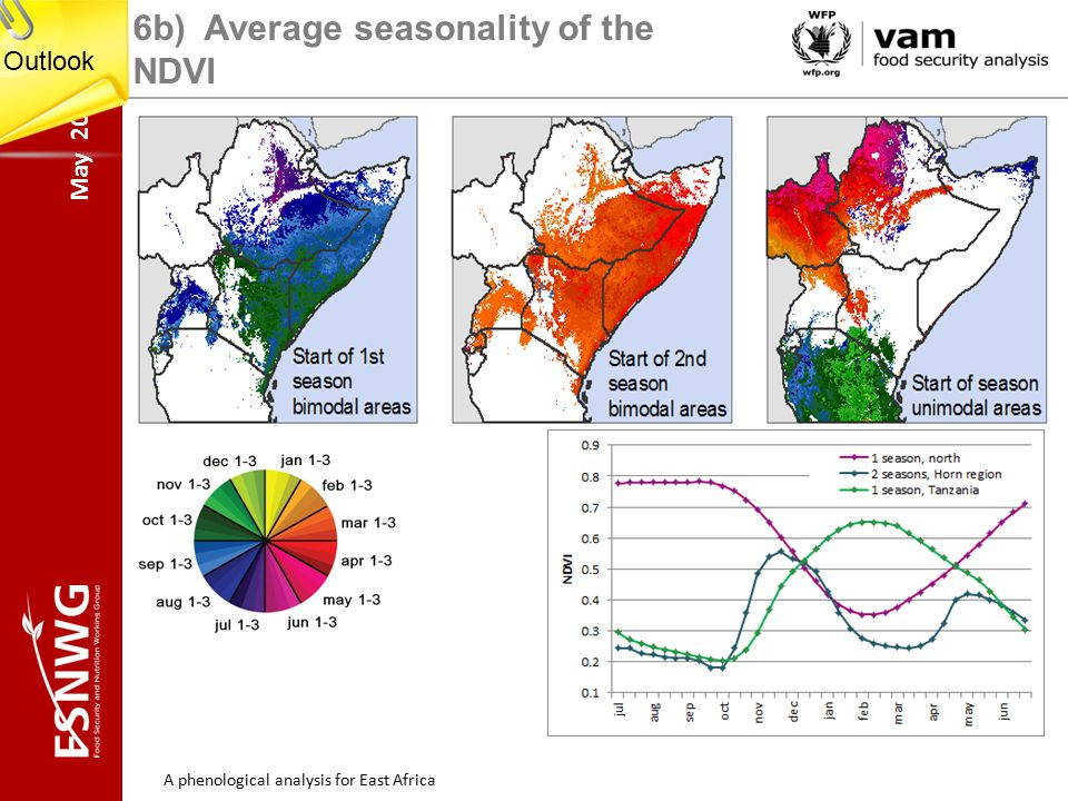 May 2014 A phenological analysis for East Africa 6b) Average seasonality of the NDVI Outlook