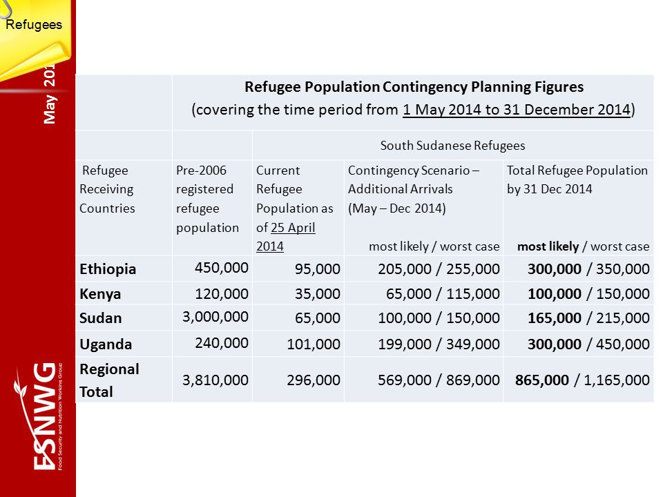 May 2014 Refugee Population Contingency Planning Figures (covering the time period from 1 May 2014 to 31 December 2014) South Sudanese Refugees Refugee Receiving Countries Pre-2006 registered refugee population Current Refugee Population as of 25 April 2014 Contingency Scenario – Additional Arrivals (May – Dec 2014) most likely / worst case Total Refugee Population by 31 Dec 2014 most likely / worst case Ethiopia 450,000 95,000205,000 / 255,000300,000 / 350,000 Kenya 120,000 35,00065,000 / 115,000100,000 / 150,000 Sudan 3,000,000 65,000100,000 / 150,000165,000 / 215,000 Uganda 240,000 101,000199,000 / 349,000300,000 / 450,000 Regional Total 3,810,000296,000569,000 / 869,000865,000 / 1,165,000 Refugees