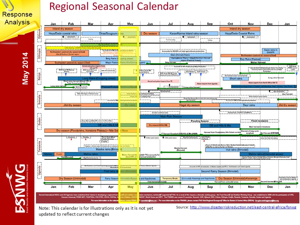 Regional Seasonal Calendar Note: This calendar is for illustrations only as it is not yet updated to reflect current changes Source: http://www.disasterriskreduction.net/east-central-africa/fsnwghttp://www.disasterriskreduction.net/east-central-africa/fsnwg Response Analysis May 2014