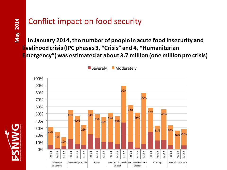 May 2014 Conflict impact on food security In January 2014, the number of people in acute food insecurity and livelihood crisis (IPC phases 3, Crisis and 4, Humanitarian Emergency ) was estimated at about 3.7 million (one million pre crisis)