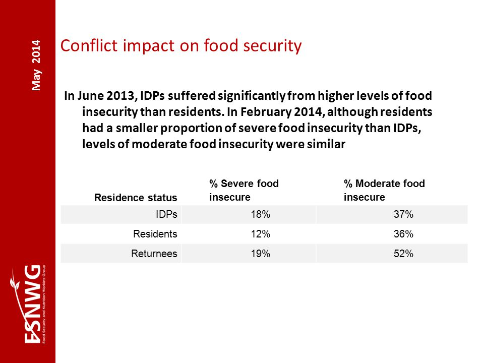May 2014 Conflict impact on food security In June 2013, IDPs suffered significantly from higher levels of food insecurity than residents.