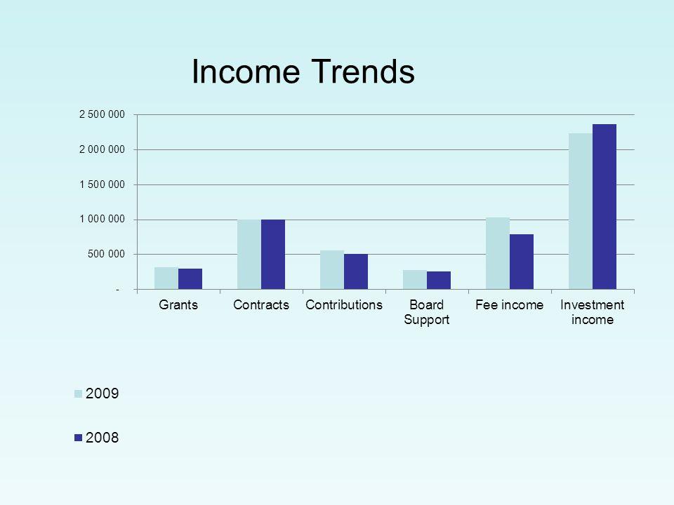 Income Trends