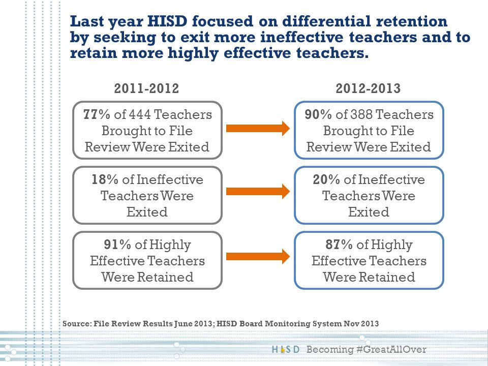 HISD Becoming #GreatAllOver Last year HISD focused on differential retention by seeking to exit more ineffective teachers and to retain more highly effective teachers.