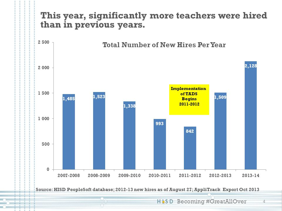 HISD Becoming #GreatAllOver This year, significantly more teachers were hired than in previous years.