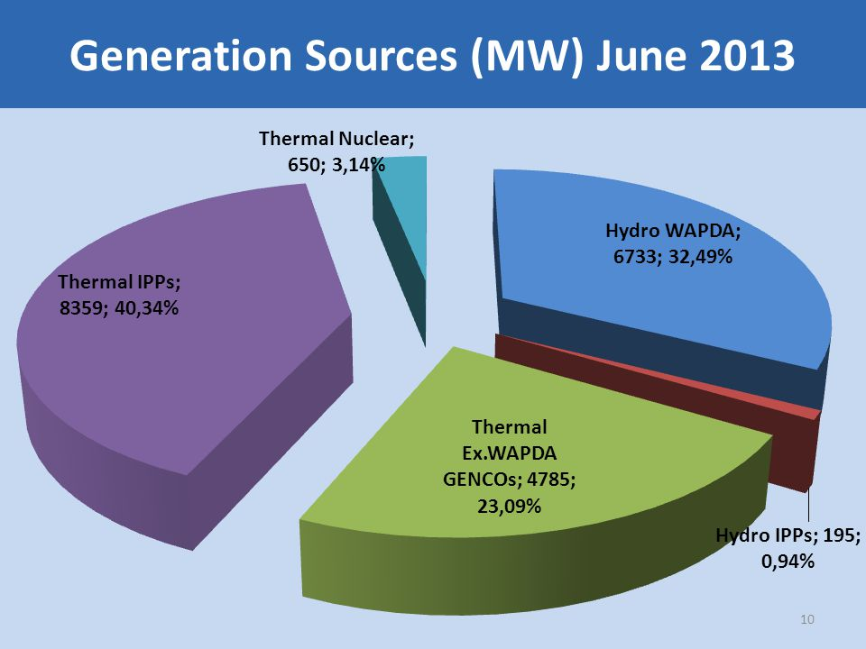 Generation Sources (MW) June 2013 10