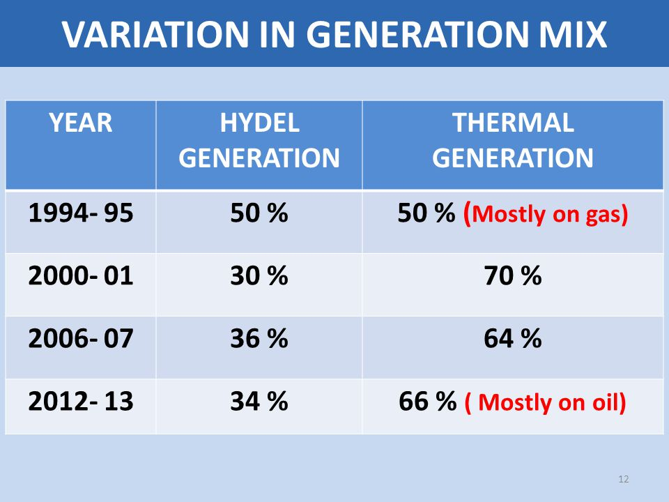 VARIATION IN GENERATION MIX 12 YEARHYDEL GENERATION THERMAL GENERATION 1994- 9550 %50 % ( Mostly on gas) 2000- 0130 %70 % 2006- 0736 %64 % 2012- 1334 %66 % ( Mostly on oil)