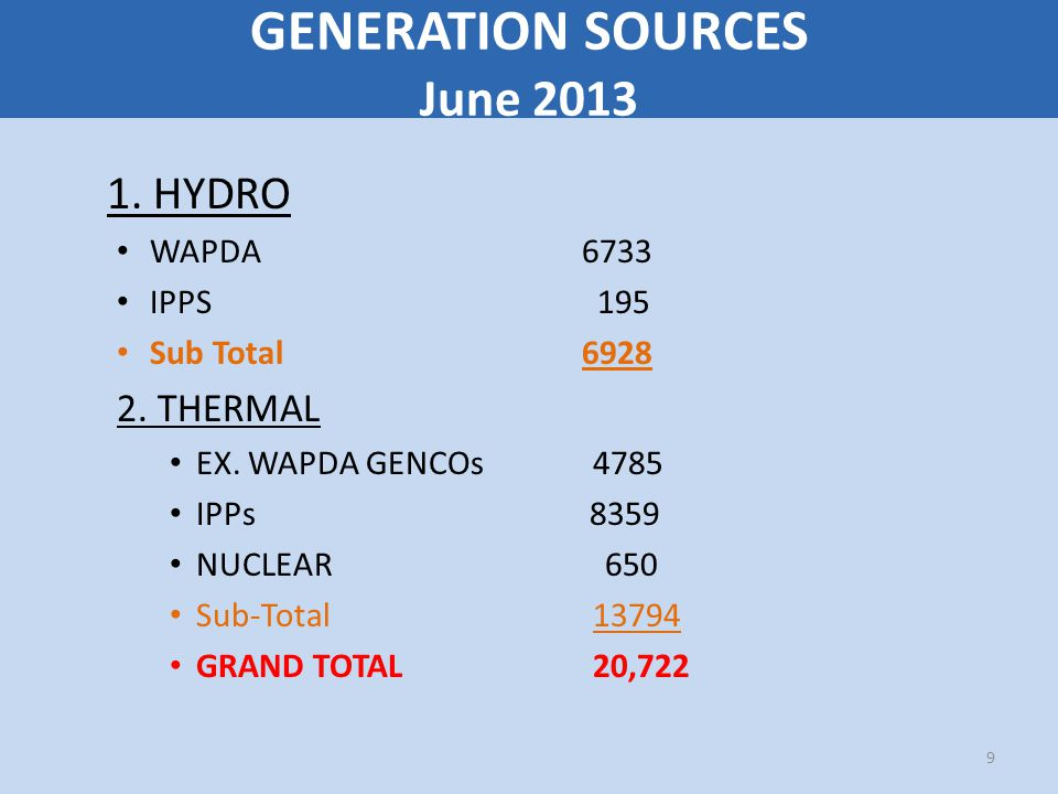 GENERATION SOURCES June 2013 1. HYDRO WAPDA 6733 IPPS 195 Sub Total 6928 2.