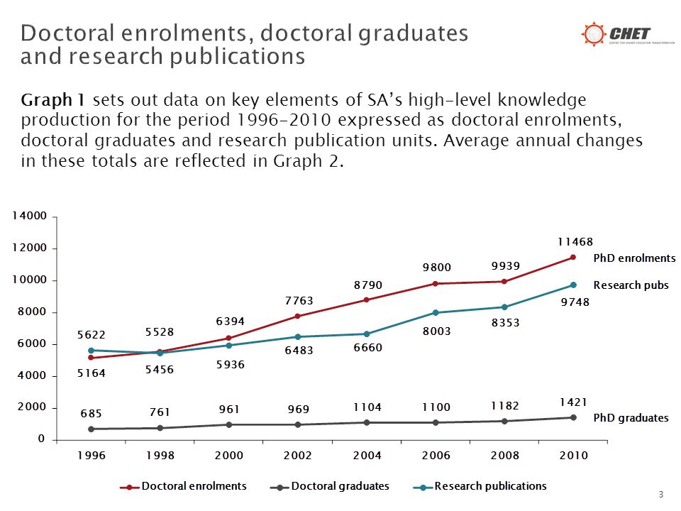 Graph 1 sets out data on key elements of SA's high-level knowledge production for the period 1996-2010 expressed as doctoral enrolments, doctoral graduates and research publication units.