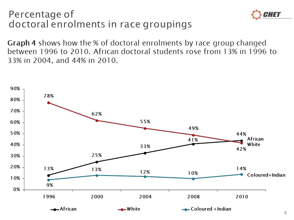 Graph 4 shows how the % of doctoral enrolments by race group changed between 1996 to 2010.