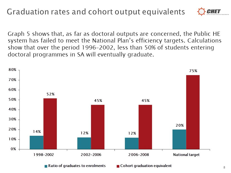 Graph 5 shows that, as far as doctoral outputs are concerned, the Public HE system has failed to meet the National Plan's efficiency targets.