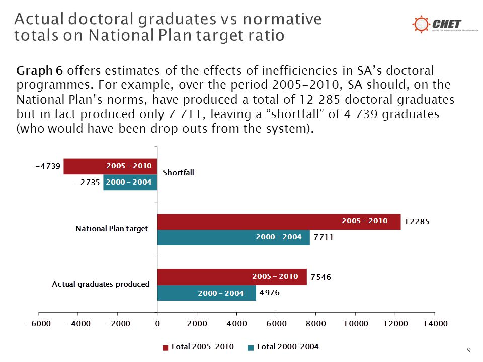 Graph 6 offers estimates of the effects of inefficiencies in SA's doctoral programmes.
