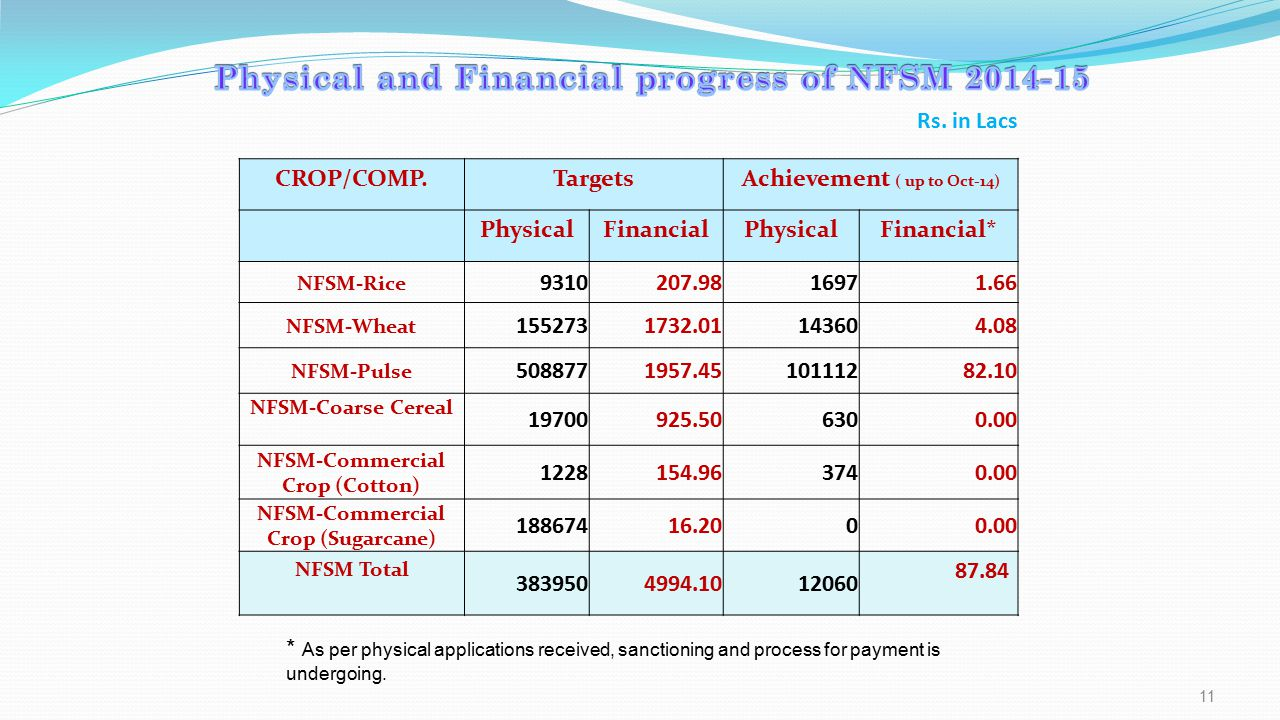 CROP/COMP.TargetsAchievement ( up to Oct-14) PhysicalFinancialPhysicalFinancial* NFSM-Rice 9310207.9816971.66 NFSM-Wheat 1552731732.01143604.08 NFSM-Pulse 5088771957.4510111282.10 NFSM-Coarse Cereal 19700925.506300.00 NFSM-Commercial Crop (Cotton) 1228154.963740.00 NFSM-Commercial Crop (Sugarcane) 18867416.2000.00 NFSM Total 3839504994.1012060 87.84 11 * As per physical applications received, sanctioning and process for payment is undergoing.