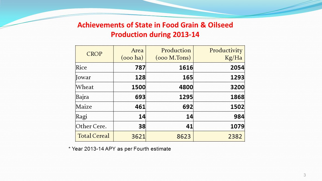 Achievements of State in Food Grain & Oilseed Production during 2013-14 * Year 2013-14 APY as per Fourth estimate CROP Area (000 ha) Production (000 M