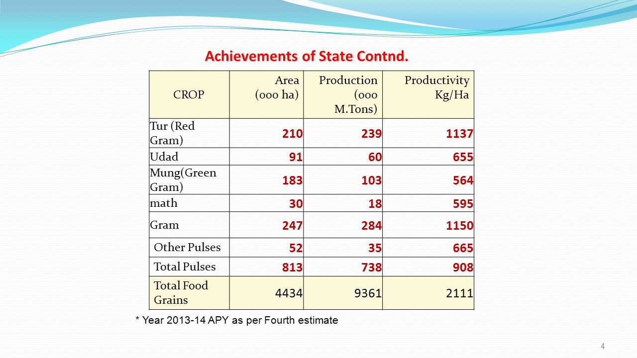 Achievements of State Contnd. * Year 2013-14 APY as per Fourth estimate CROP Area (000 ha) Production (000 M.Tons) Productivity Kg/Ha Tur (Red Gram) 2