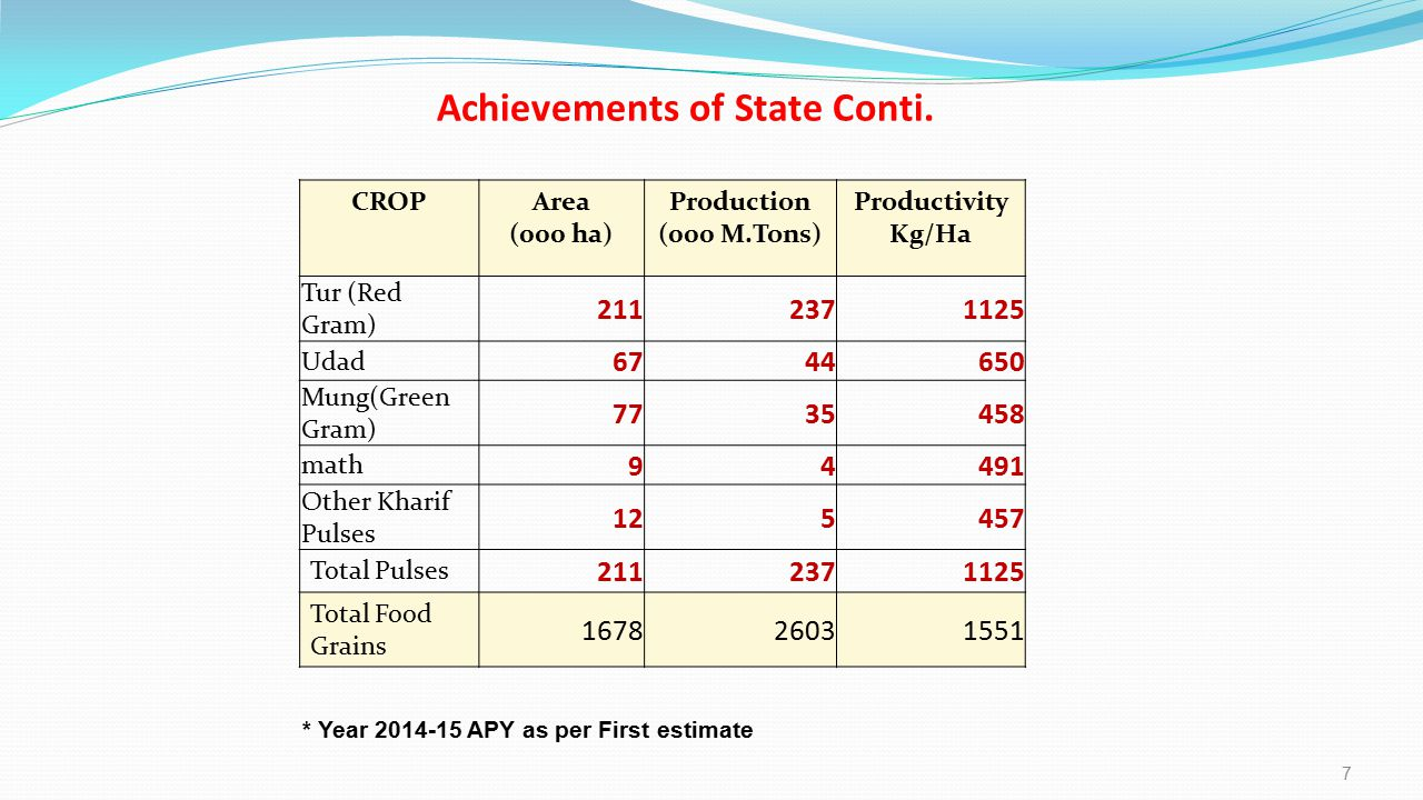 Achievements of State Conti. * Year 2014-15 APY as per First estimate CROPArea (000 ha) Production (000 M.Tons) Productivity Kg/Ha Tur (Red Gram) 2112