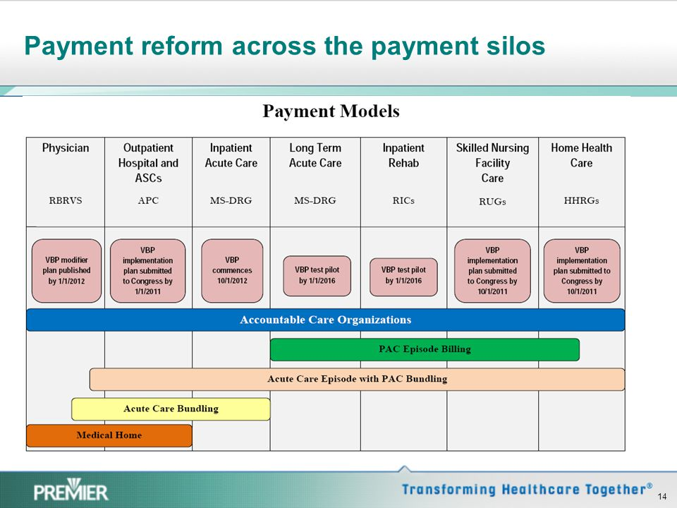Payment reform across the payment silos 14