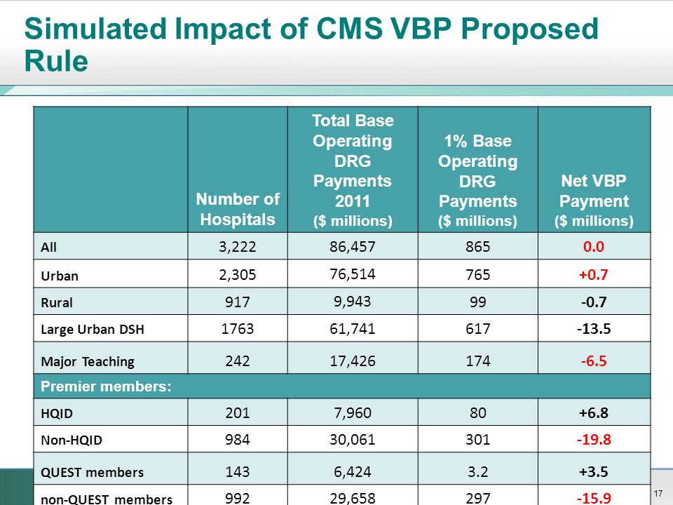 Simulated Impact of CMS VBP Proposed Rule Number of Hospitals Total Base Operating DRG Payments 2011 ($ millions) 1% Base Operating DRG Payments ($ mi