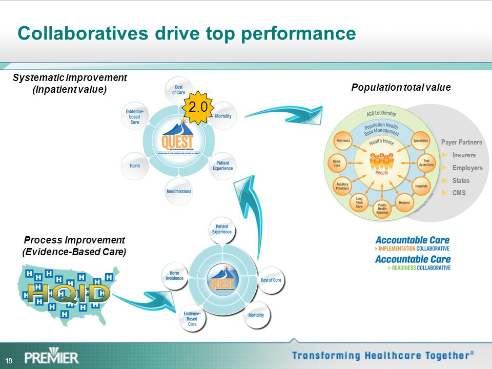 Collaboratives drive top performance Process Improvement (Evidence-Based Care) Systematic improvement (Inpatient value) Population total value 2.0 19