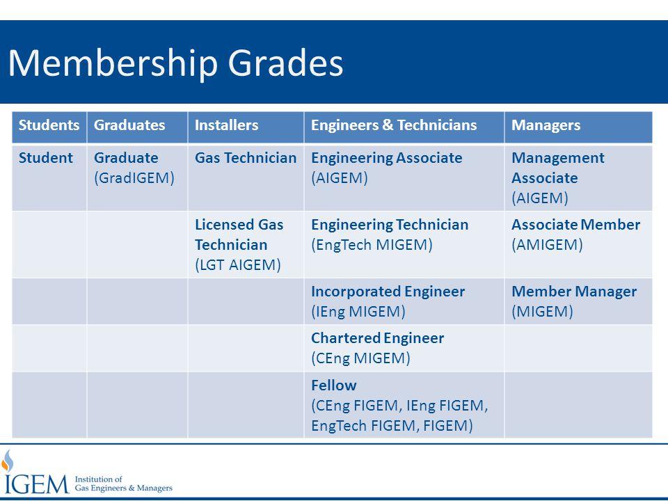 Membership Grades StudentsGraduatesInstallersEngineers & TechniciansManagers StudentGraduate (GradIGEM) Gas TechnicianEngineering Associate (AIGEM) Management Associate (AIGEM) Licensed Gas Technician (LGT AIGEM) Engineering Technician (EngTech MIGEM) Associate Member (AMIGEM) Incorporated Engineer (IEng MIGEM) Member Manager (MIGEM) Chartered Engineer (CEng MIGEM) Fellow (CEng FIGEM, IEng FIGEM, EngTech FIGEM, FIGEM)