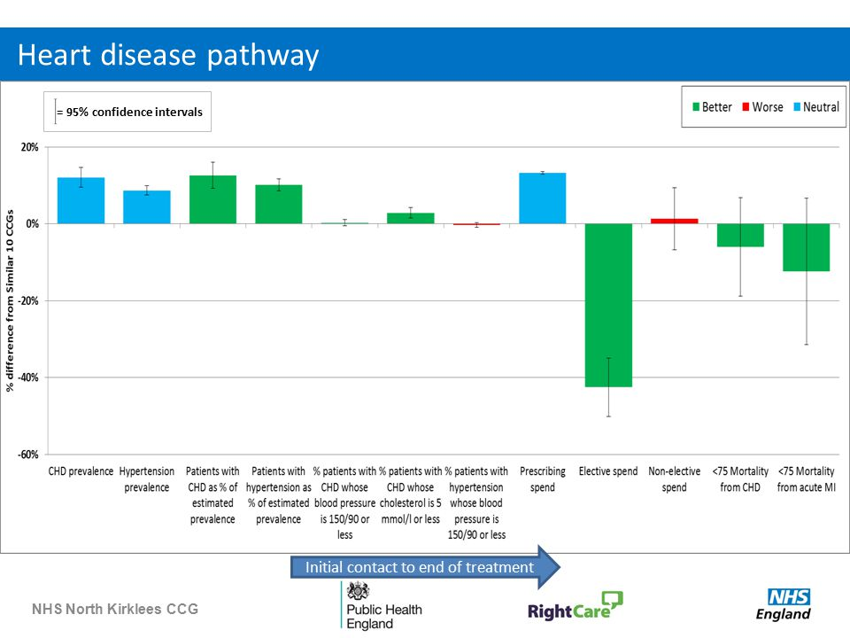 NHS North Kirklees CCG Heart disease pathway = 95% confidence intervals Initial contact to end of treatment