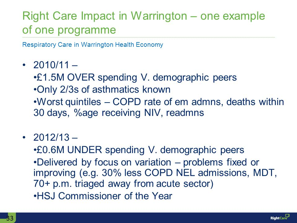 Right Care Impact in Warrington – one example of one programme Respiratory Care in Warrington Health Economy 2010/11 – £1.5M OVER spending V.