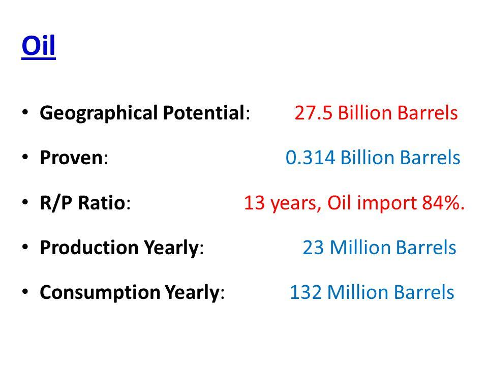 Oil Geographical Potential: 27.5 Billion Barrels Proven: 0.314 Billion Barrels R/P Ratio: 13 years, Oil import 84%.