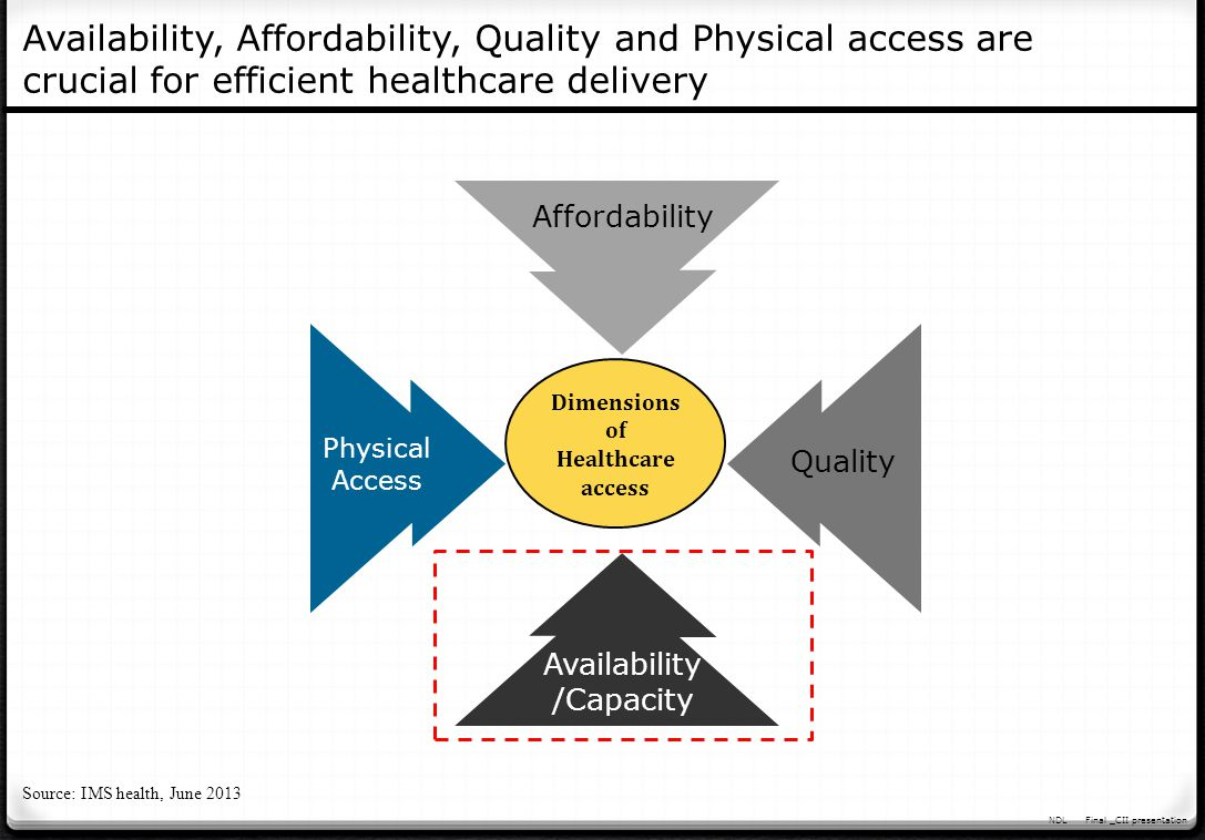 NDLFinal _CII presentation HEALTHCARE FACILITIES CONCENTRATED IN URBAN AREAS Availability and access to quality doctors remains one of the biggest concerns for India AVAILABLE DOCTORS & NURSES ARE ~50% OF REQUIRED It is alarming to note that doctor patient ratio in rural India is 1:20,000 as against the urban ratio of 1:2000 which itself is far below the WHO requirement of 1:250 in rural India ONICRA, 2013 If shortage of doctors is one problem, their unwillingness to work in the rural hinterland is another, creating artificial scarcity in the area and high concentration in another Union Health Ministry