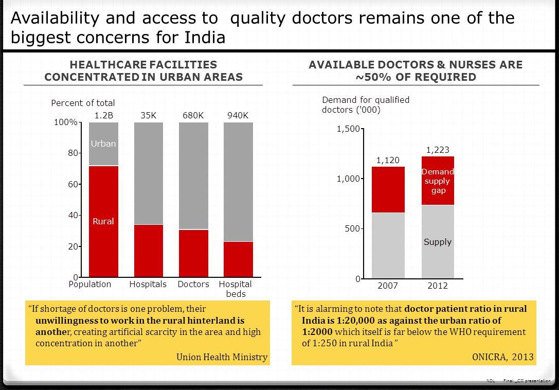 NDLFinal _CII presentation Source: PwC report, 2013 Disparities exist even at a regional level