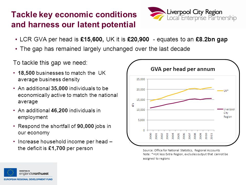 Tackle key economic conditions and harness our latent potential LCR GVA per head is £15,600, UK it is £20,900 - equates to an £8.2bn gap The gap has r