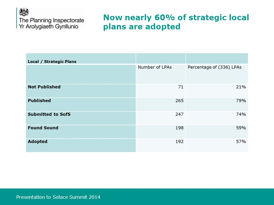 Presentation to Solace Summit 2014 Now nearly 60% of strategic local plans are adopted