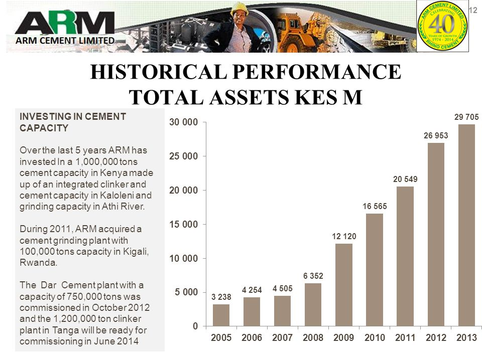 HISTORICAL PERFORMANCE TOTAL ASSETS KES M INVESTING IN CEMENT CAPACITY Over the last 5 years ARM has invested In a 1,000,000 tons cement capacity in Kenya made up of an integrated clinker and cement capacity in Kaloleni and grinding capacity in Athi River.