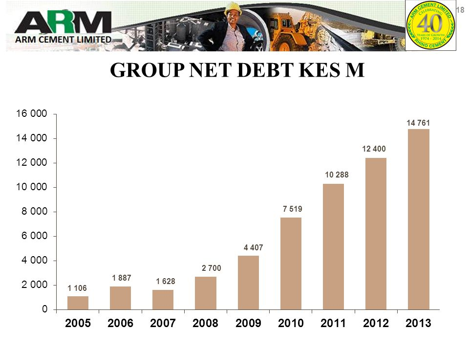 GROUP NET DEBT KES M 18