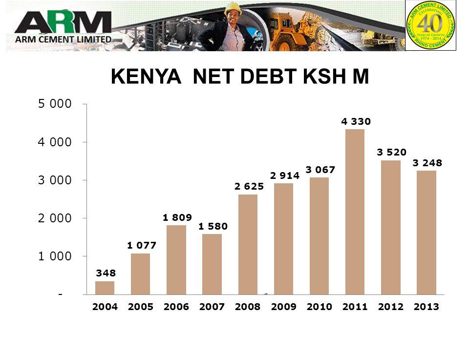 KENYA NET DEBT KSH M