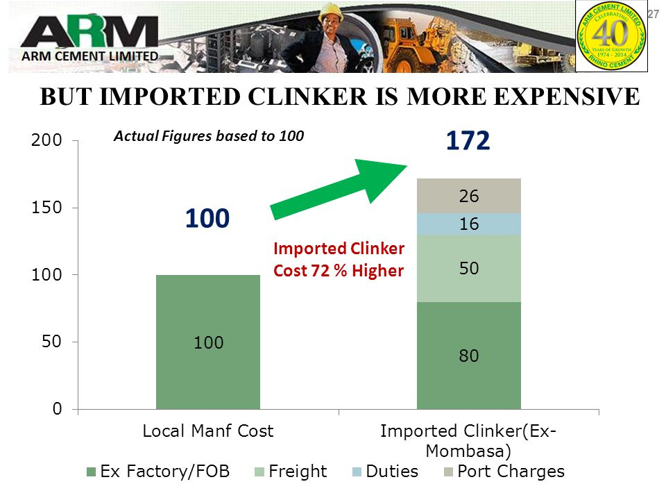 BUT IMPORTED CLINKER IS MORE EXPENSIVE Imported Clinker Cost 72 % Higher 100 172 Actual Figures based to 100 27