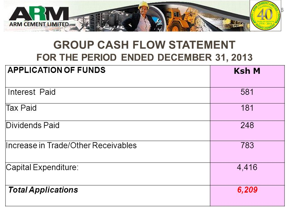 GROUP CASH FLOW STATEMENT FOR THE PERIOD ENDED DECEMBER 31, 2013 APPLICATION OF FUNDS Ksh M Interest Paid581 Tax Paid181 Dividends Paid248 Increase in Trade/Other Receivables783 Capital Expenditure:4,416 Total Applications6,209 6