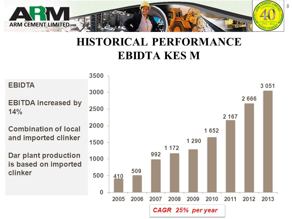 HISTORICAL PERFORMANCE EBIDTA KES M EBIDTA EBITDA increased by 14% Combination of local and imported clinker Dar plant production is based on imported clinker 8 CAGR 25% per year