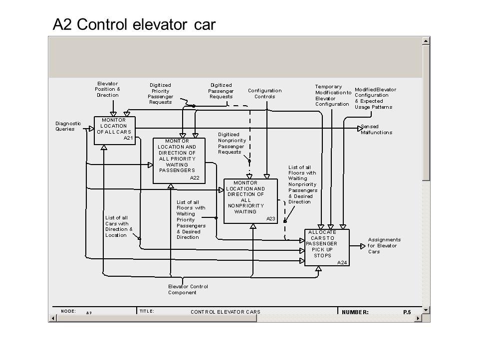 A2 Control elevator car