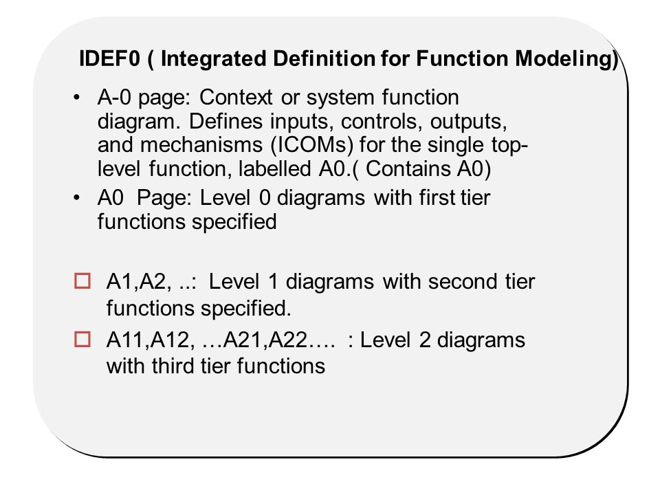 A-0 page: Context or system function diagram.