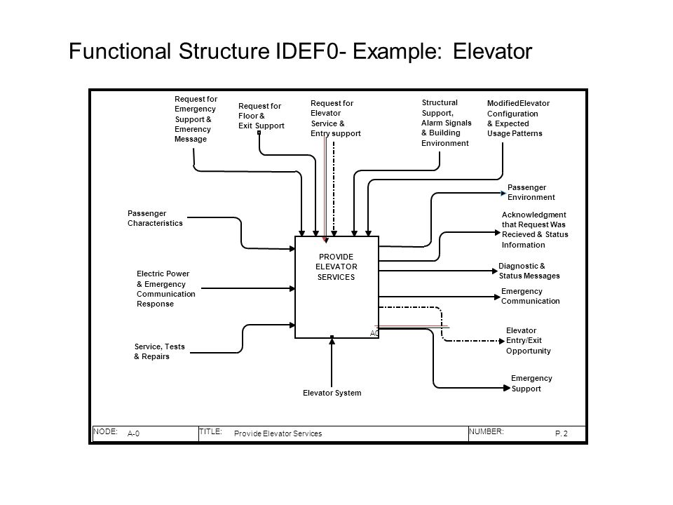 Functional Structure IDEF0- Example: Elevator NODE:TITLE:NUMBER: P. PROVIDE ELEVATOR SERVICES A0 Passenger Characteristics Electric Power & Emergency