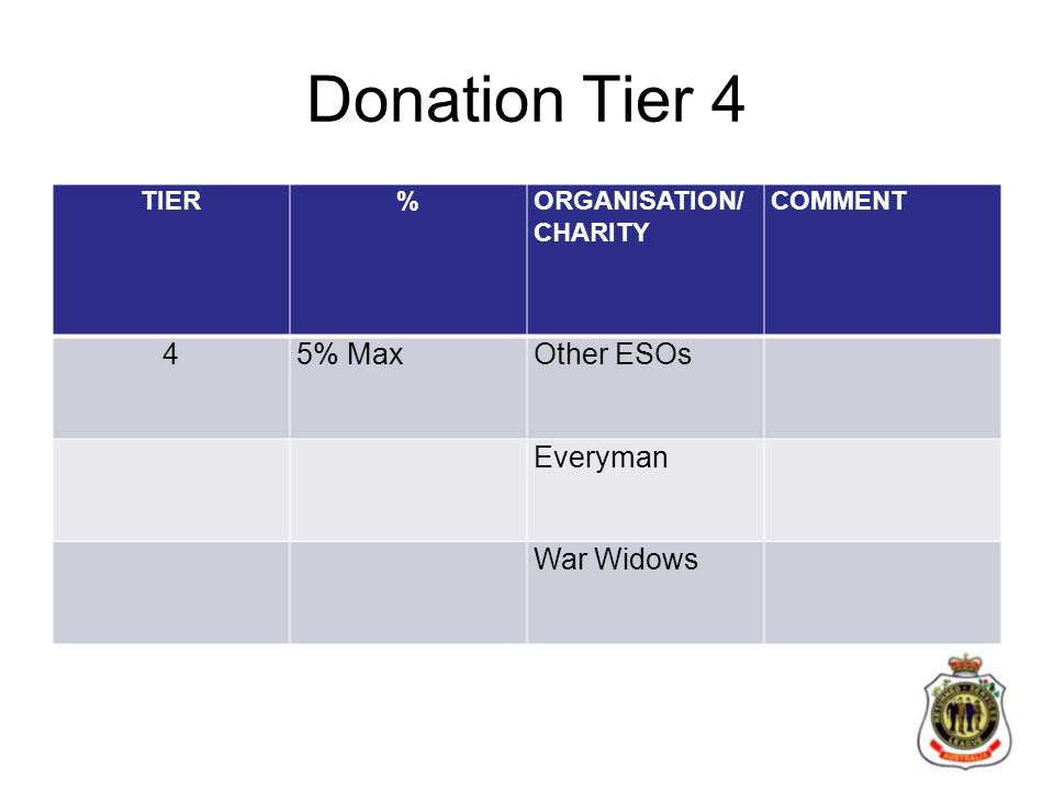 Donation Tier 4 TIER%ORGANISATION/ CHARITY COMMENT 45% MaxOther ESOs Everyman War Widows
