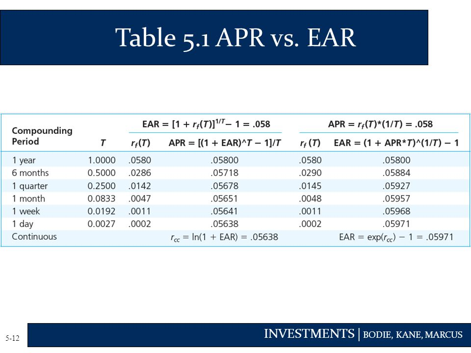 INVESTMENTS | BODIE, KANE, MARCUS 5-12 Table 5.1 APR vs. EAR