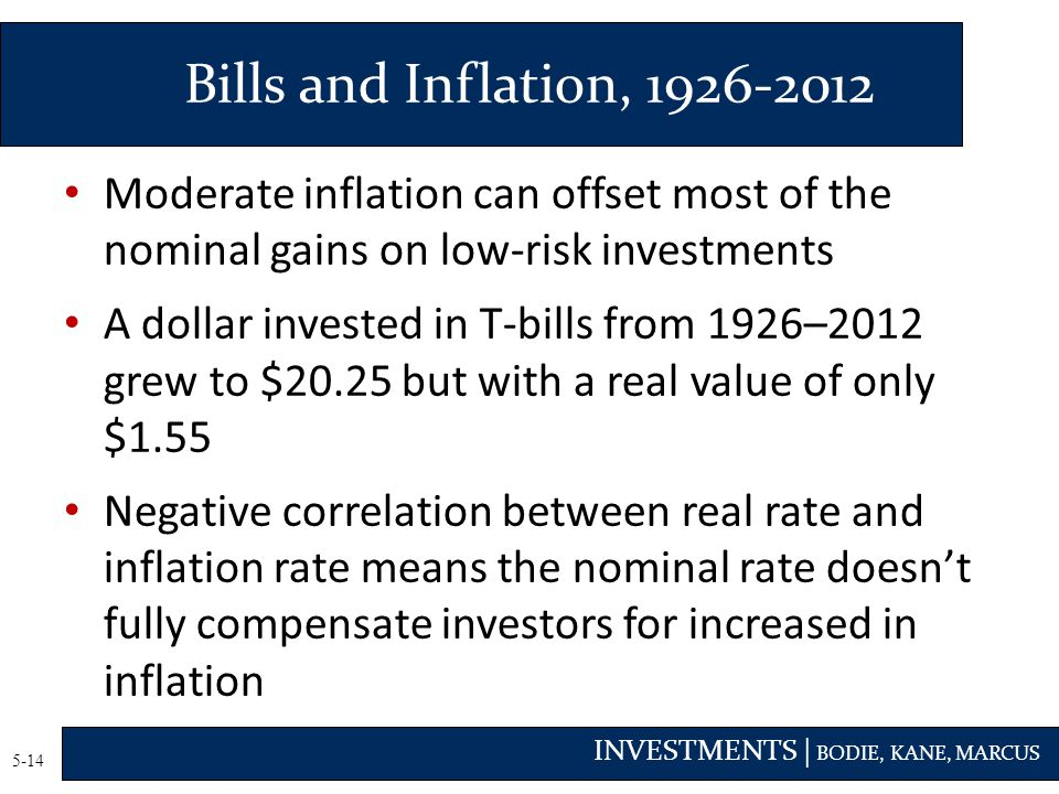 INVESTMENTS | BODIE, KANE, MARCUS 5-14 Moderate inflation can offset most of the nominal gains on low-risk investments A dollar invested in T-bills from 1926–2012 grew to $20.25 but with a real value of only $1.55 Negative correlation between real rate and inflation rate means the nominal rate doesn't fully compensate investors for increased in inflation Bills and Inflation, 1926-2012