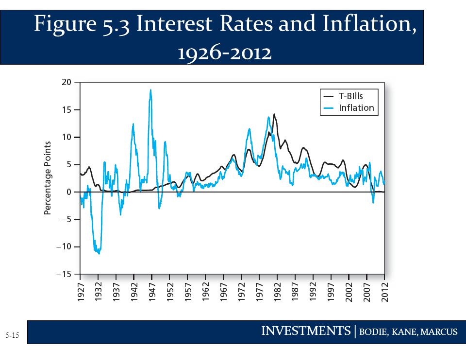 INVESTMENTS | BODIE, KANE, MARCUS 5-15 Figure 5.3 Interest Rates and Inflation, 1926-2012